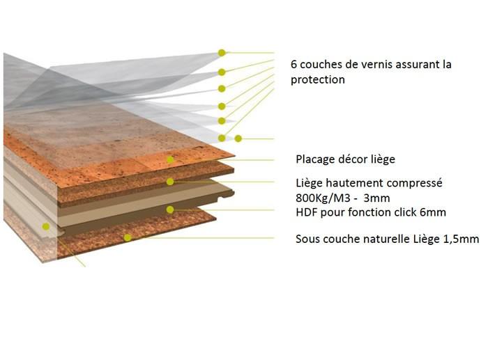 Revêtement de sol en Liège grain fin - 10,5 x 295 x 905 mm - Verni